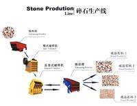Rock Stone Production Line Plant