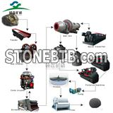 gold ore processing equipment